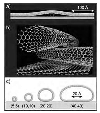 Simulations of the axial and radial deformation of nanotubes. (a) Axial deformation resulting from the crossing of two (10,10) nanotubes. (b) Perspective close-up of the same crossing showing that both tubes are deformed near the contact region. (c) Computed radial deformations of single-wall nanotubes adsorbed on graphite.