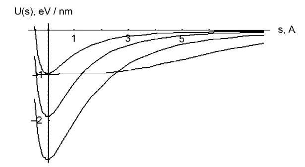 Van der Waals energy per unit length is shown as function of displacement from equilibrium. From top down, three lines correspond to the tube deflecting from a contact with one, a pair, or a triplet of others; shallow plot corresponds to deflection in tangential direction.