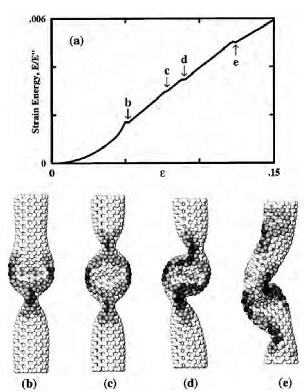 Simulation of a (7,7) nanotube exposed to axial compression, L = 6 nm. The strain energy (a) displays four singularities corresponding to shape changes. At ec=0.05, the cylinder buckles into the pattern (b), displaying two identical flattenings—''fins'' perpendicular to each other. Further increase of e enhances this pattern gradually until at e2=0.076, the tube switches to a three-fin pattern (c), which still possesses a straight axis. In a buckling sideways at e3=0.09, the flattenings serve as hinges, and only a plane of symmetry is preserved (d). At e4 = 0.13, an entirely squashed asymmetric configuration forms (e).