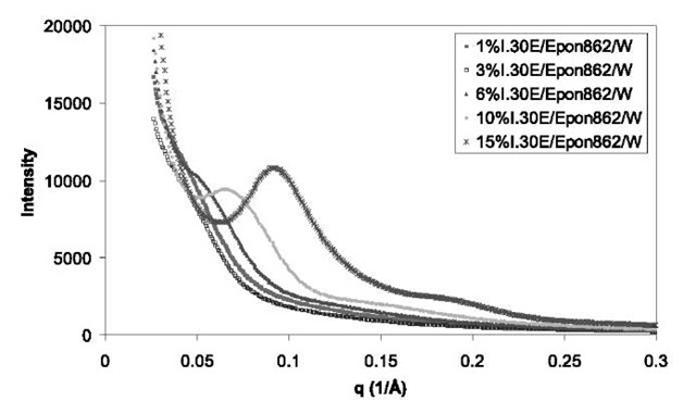 SAXS of Epon 862/curing agent W with different concentrations of I.30E (1%, 3%, 6%, 10%, and 15%).