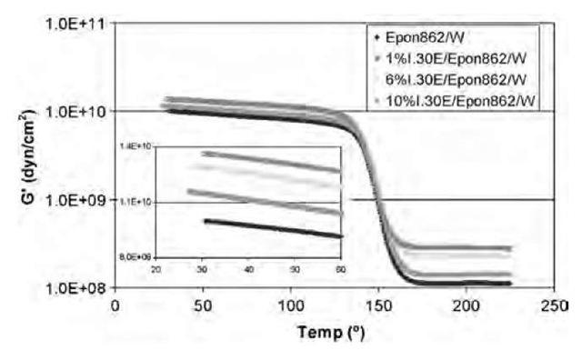 Storage modulus vs. temperature of cured pure Epon 862/W and 1% I.30E/Epon 862/W, 6% I.30E/Epon 862/W, and 10% I.30E/Epon 862/W nanocomposites.