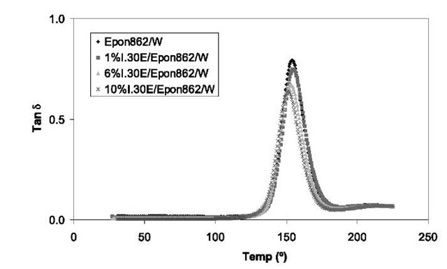 Tan d curve of cured pure Epon 862/W and 1% I.30E/ Epon 862/W, 6% I.30E/Epon 862/W, and 10% I.30E/Epon 862/W nanocomposites.