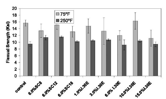 Flexural strength of the pure Epon 862/W and nanocomposites at room temperature and 250°F.