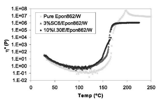 Complex viscosity of the mixtures of pure Epon 862/W, 3% SC6/Epon 862/W, and 10% I.30E/Epon 862/W heated at 2°C/min.