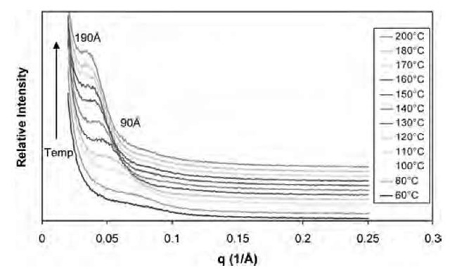 The in situ SAXS of the mixture of 3% SC6/Epon 862/W heated at 2°C/min.