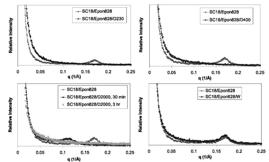 SAXS of SC18/Epon 828 with SC18/Epon 828/D230, SC18/Epon 828 with SC18/Epon 828/D400, SC18/Epon 828 with SC18/ Epon 828/D2000 after 30 min and 3 hr, and SC18/Epon 828 with SC18/Epon 828/W.