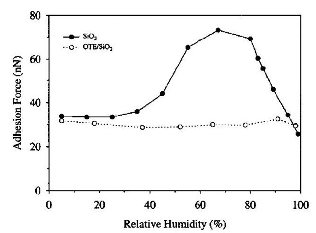 Measured adhesion force as a function of humidity for SiO2 and OTE/SiO2 against a Si3N4 AFM tip.