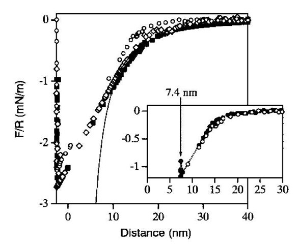 Measured forces on approach to saturated water vapor of fluorinated surfaces prepared by three different methods: (o) Langmuir-Blodgett deposition; (o) FTE adsorbed from CHCl3; (■) FTE adsorbed from the neat solution. In the inset of the lower figure, the force profile of Langmuir-Blodgett in humid air (shifted to larger distances) is compared with that in dry air (......•......). The solid line is a fit obtained with the equation for the capillary force (Eq. 4).