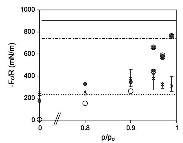 Normalized adhesive force for OTE on untreated mica as a function of RH. The open and closed circles denote the Laplace pressure contribution to the adhesive force and the total adhesive force predicted from the Maugis model. Experimental pulloff force measurements are denoted by x symbols, with error bars indicating the range of measured values. Horizontal lines denote the normalized adhesive force due to capillary condensation as calculated from Eq. 5 with 81 = 82 = 0° (—), 35° (---), and 75° (---).