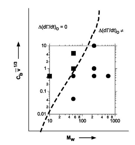 Plot showing interplay between Mw and convective flux on the difference in initial rate of adsorption for rough and ultra-flat surfaces (see text for discussion). Experimental points are shown as symbols.