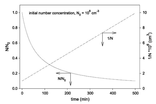 Coagulation of monodisperse aerosol particles.