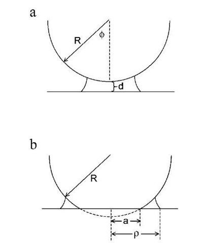 Schematic illustration of capillary condensation between a sphere of radius R and a flat plate. In panel (a), both the sphere and the flat are rigid. f is the filling angle and d is the sphere-plate separation. In panel (b), the sphere is deformable. a is the radius of the flattened contact zone and p is the distance from the contact center to the edge of the capillary condensate.