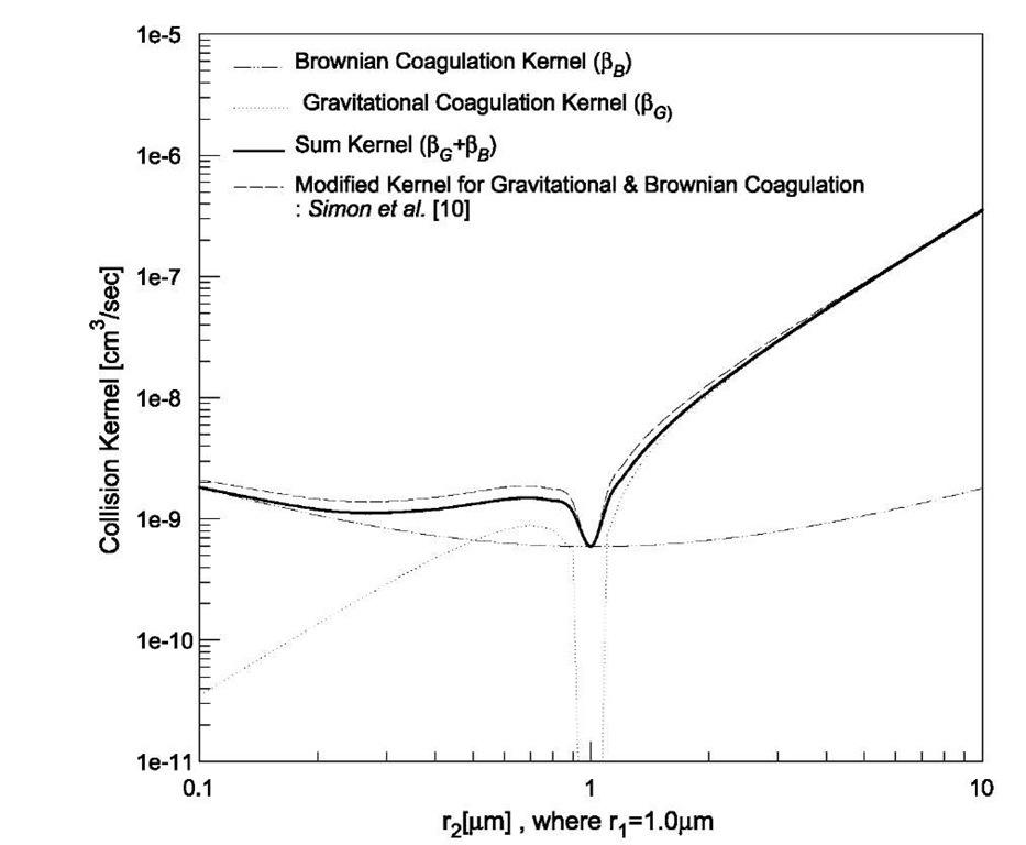 Comparison of Brownian and gravitational coagulation kernels.