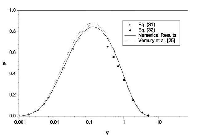 Self-preserving size distribution for Brownian coagulation.