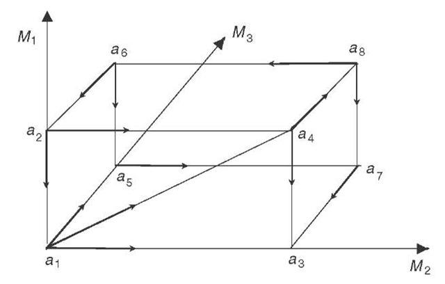 Non-separable individual preferences and cyclical social preferences.