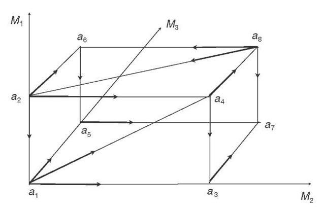 Non-separable individual preferences and cyclical social preferences: Case 2.