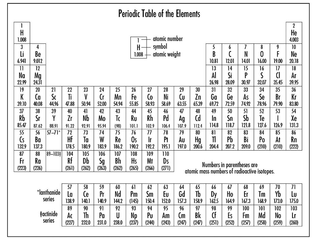 Periodic table of the elements for 10 elements of the periodic table