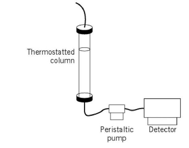 an analysis of gel filtration chromatography a molecule separating technique Gel permeation chromatography/size exclusion chromatography (gpc/sec) is a liquid column chromatographic technique that segregates molecules based on their effective molecular sizes in solution, ie, their hydrodynamic volumes.
