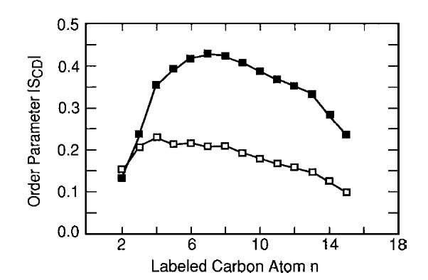 Effect of cholesterol. Order parameter of the sn-2 chain in DPPC bilayers without (□) and with (■) 50 mol% cholesterol as function of carbon atom.