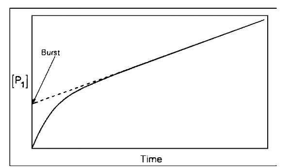 Plot of the burst in hydrolysis of p-nitrophenyl acetate. The concentration of product is observed as a function of time.