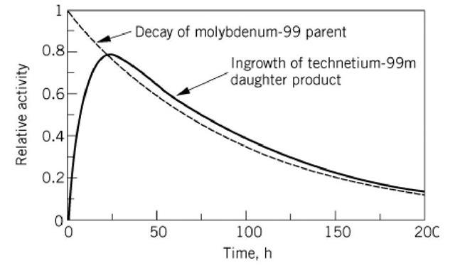 Radioactivity Molecular Biology
