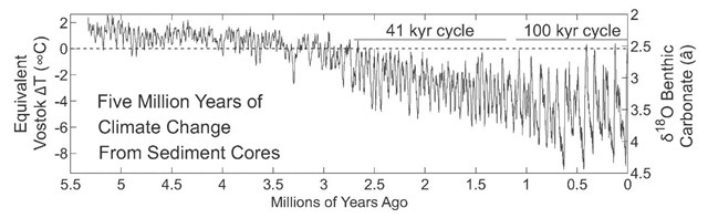 Five Million Years of Climate Change From Sediment Cores