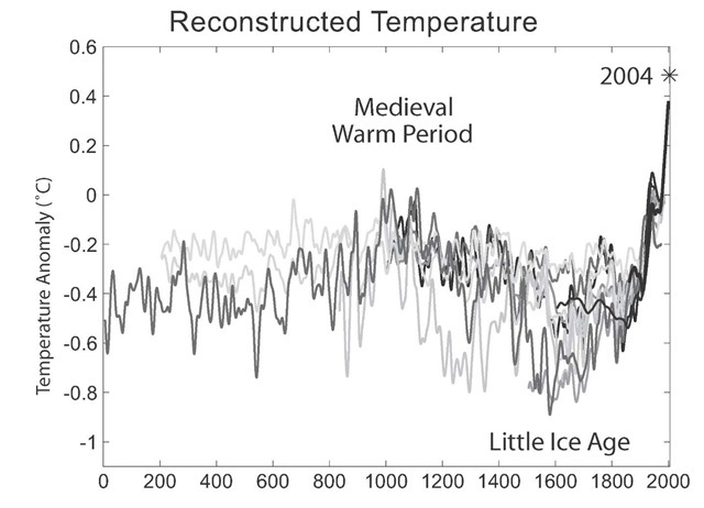 Reconstructed Temperature, 2,000 Years