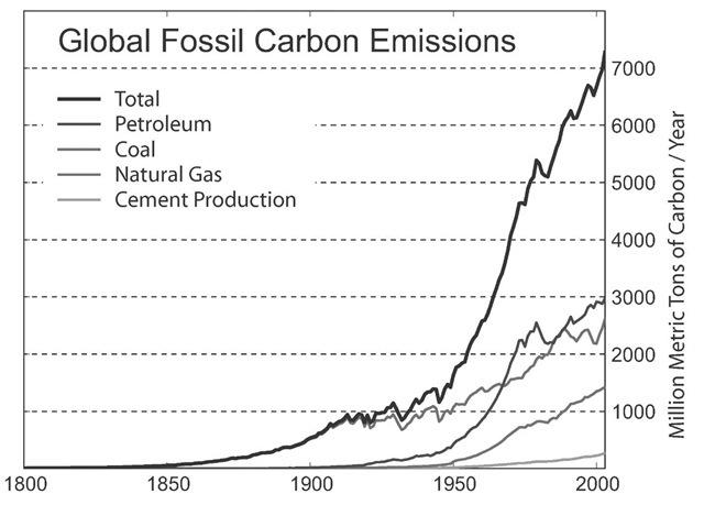 global fossil carbon emissions  global warming