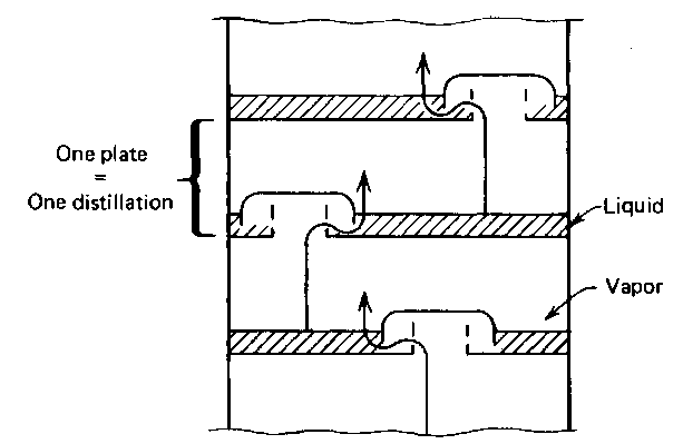 theory of distillation     laboratory manual a bubble plate fractionating column