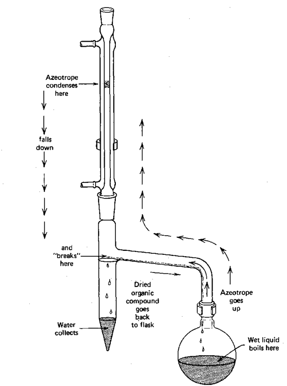 theory of distillation part 3  laboratory manual