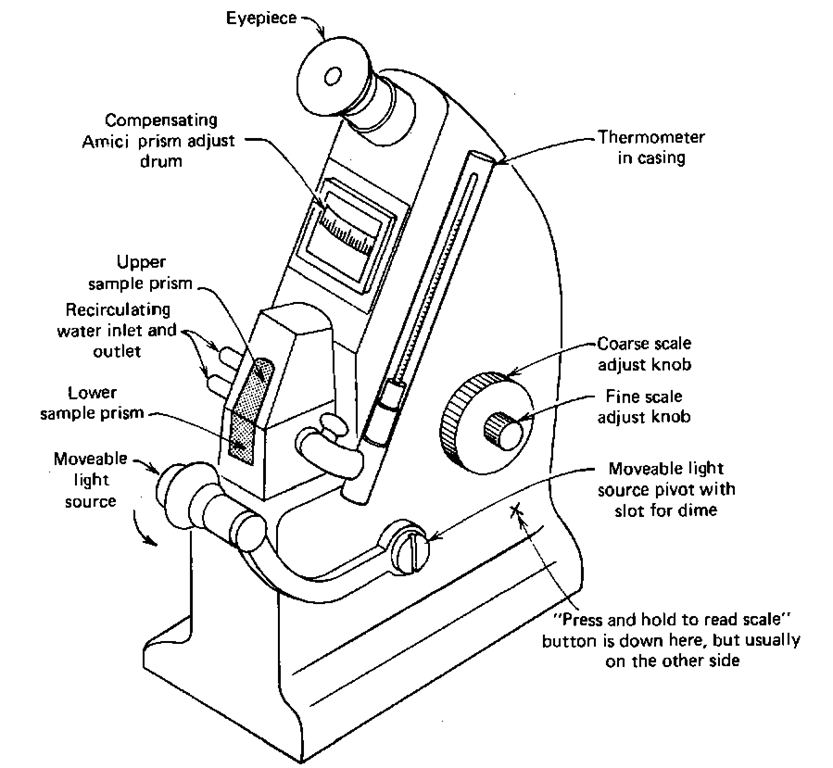 refractometry  laboratory manual