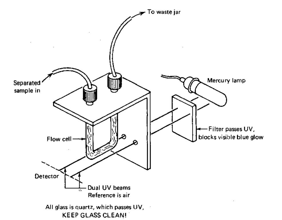 hp liquid chromatography  laboratory manual