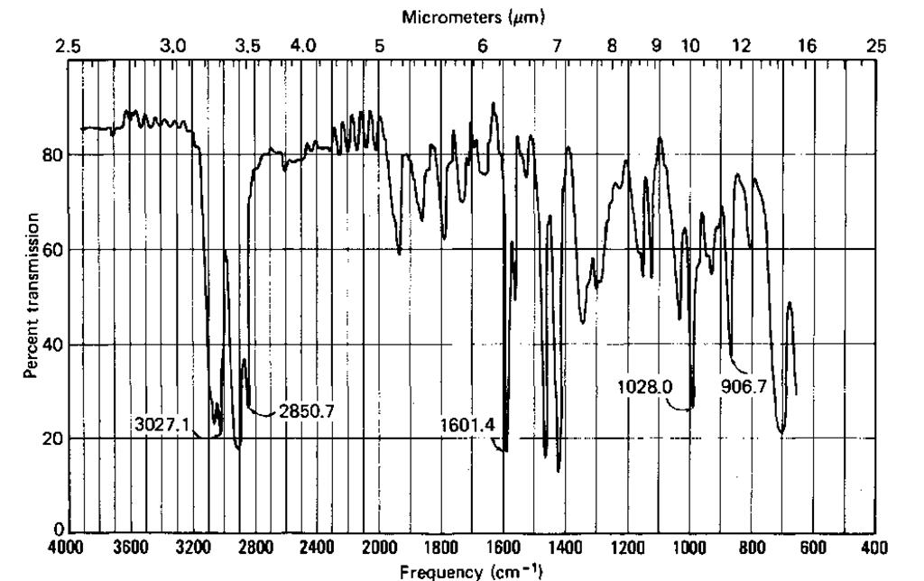 Infrared spectroscopy part 2 laboratory manual - Infrared spectroscopy correlation table ...