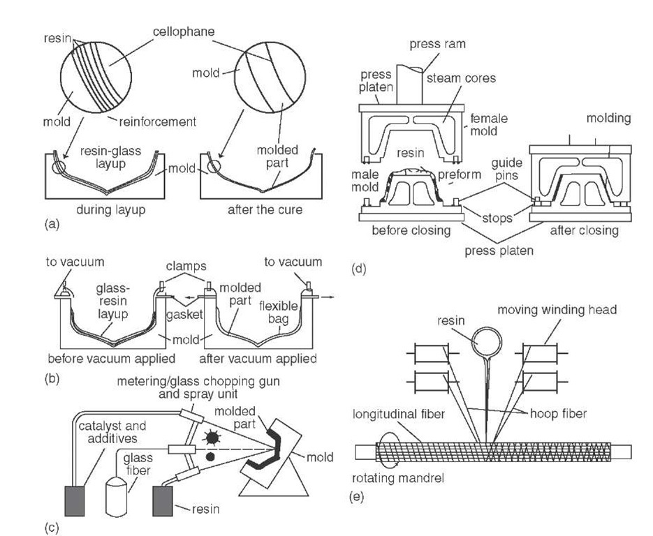 Vacuum Molding Process Vacuum Bag Molding Method
