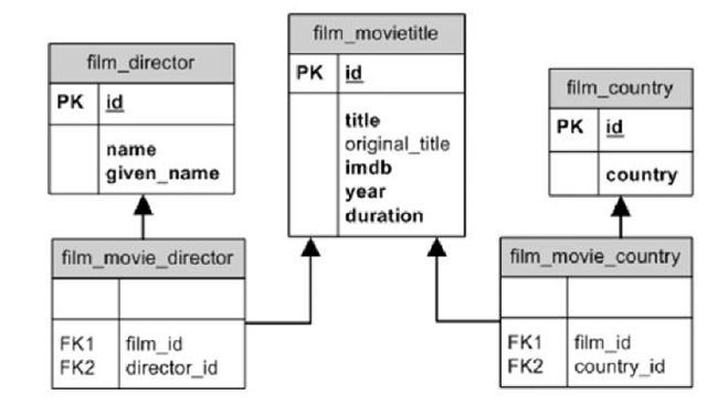 Cinema moreover Database Diagram also Illustrating The Ex les With A Real World Database Itext 5 also Software Diagram Ex les furthermore Watch. on erd diagram examples