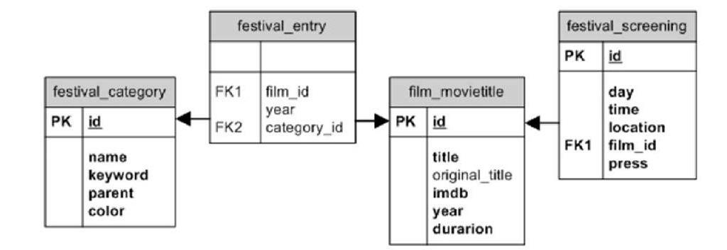 Festival database entity relationship diagram
