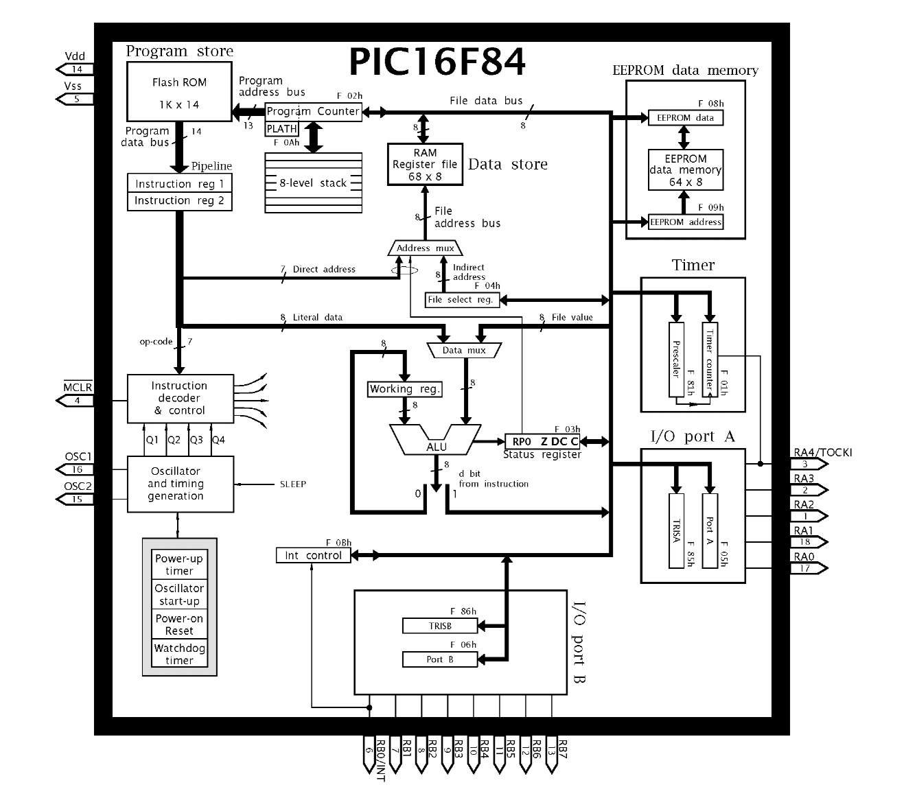The Pic16f84 Microcontroller Part 1 Frequency Counter Is Built Around A For Architecture Of