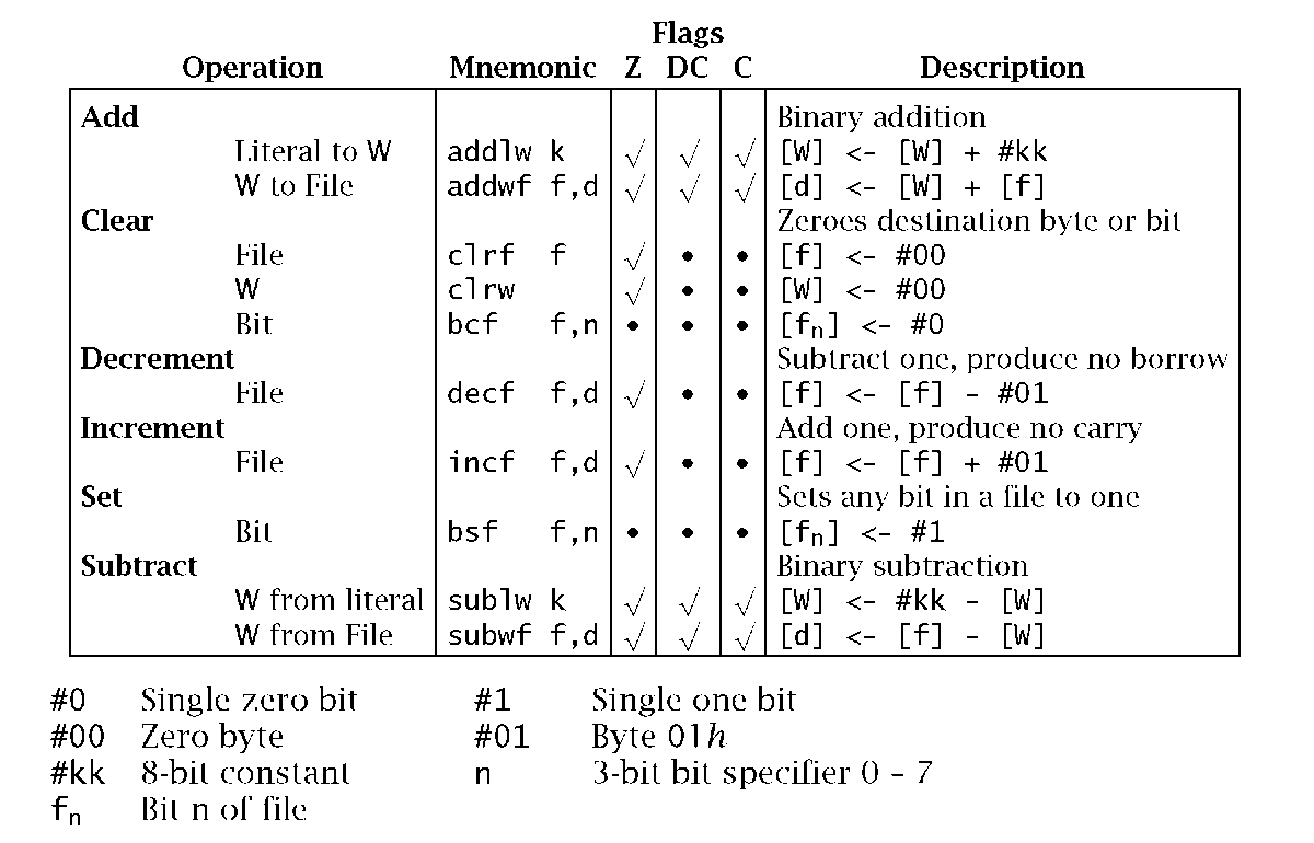 The Instruction Set Part 2 (PIC Microcontroller)