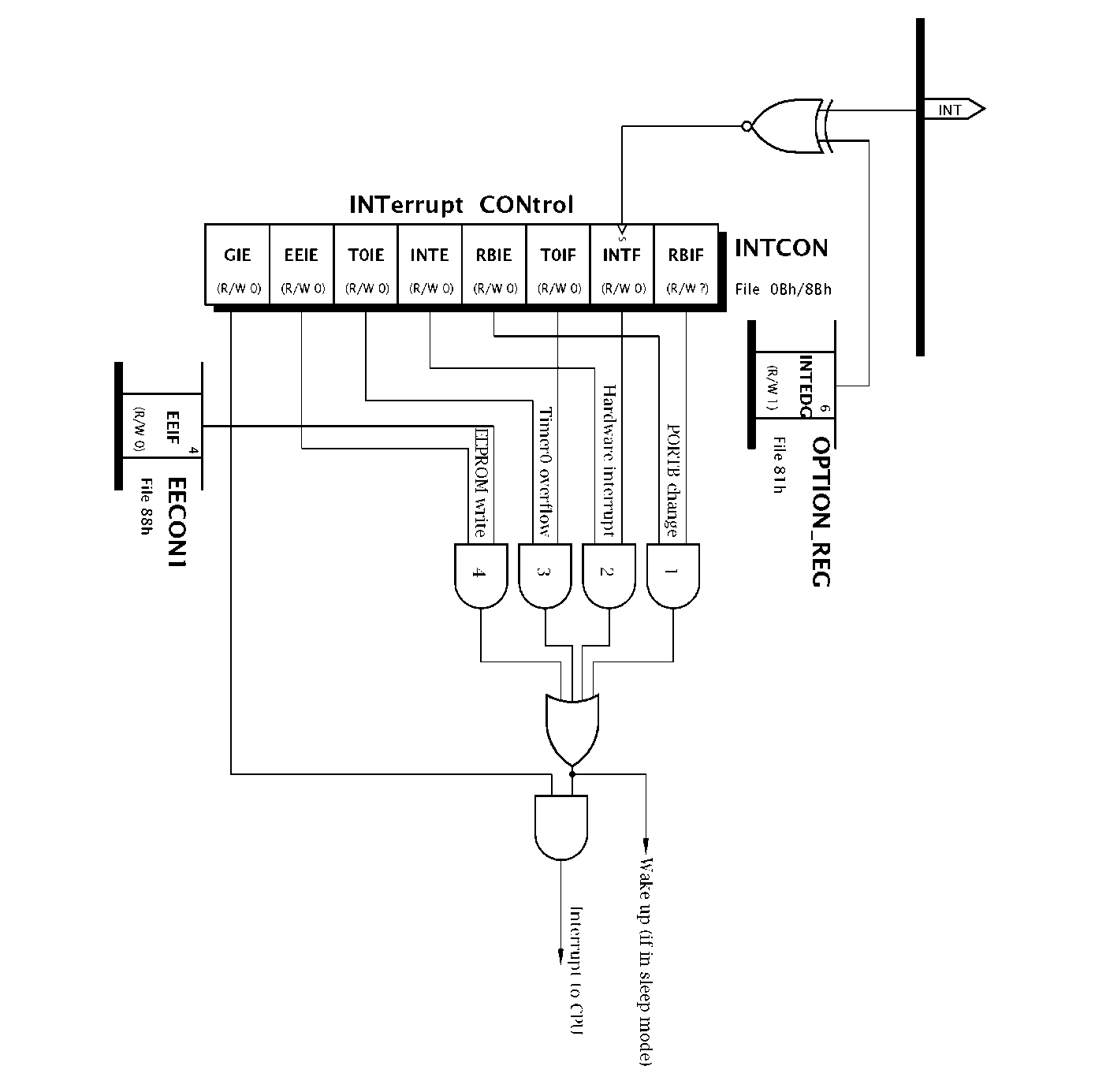 interrupt handling part 1  pic microcontroller