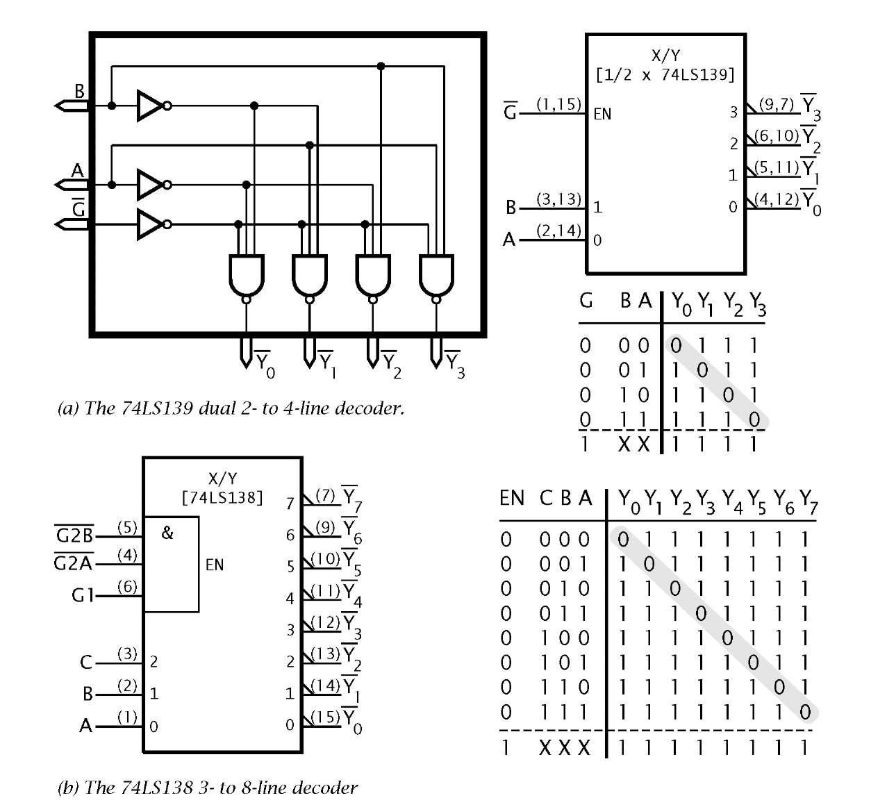 Logic Circuitry Part 1 Pic Microcontroller Construct A Circuit Diagram The 74ls138 And 139 Msi Natural Decoders