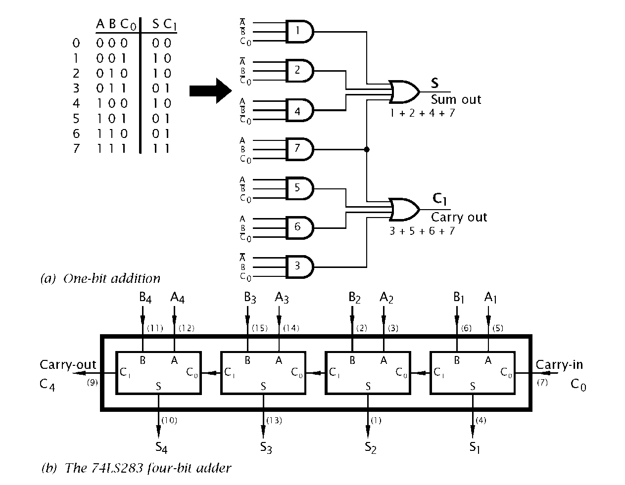 4 Bit Comparator Logic Diagram Wiring Library Design A 2bit Full Adder Circuit To Display Numbe Cheggcom Addition Circuitry