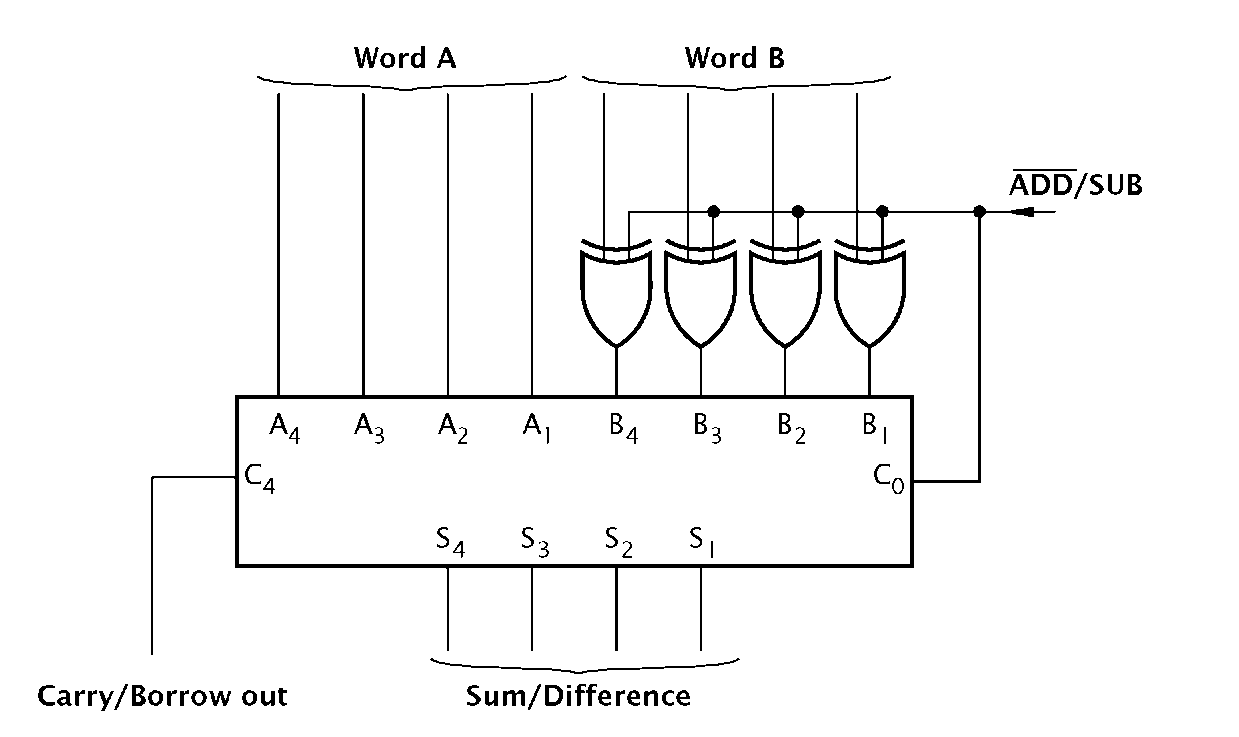 logic diagram of ic 7483 logic circuitry part 2 (pic microcontroller) #14