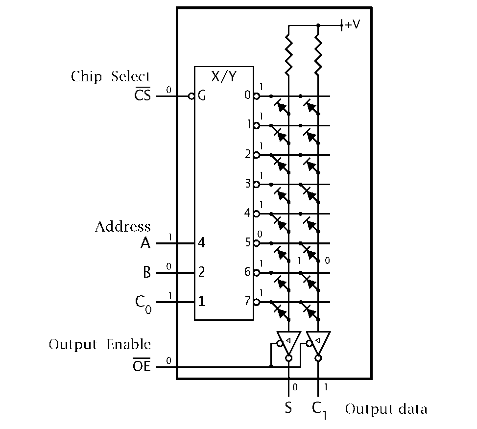 Logic Circuitry Part 2 Pic Microcontroller Diodes In Circuits A Rom Implemented 1 Bit Adder