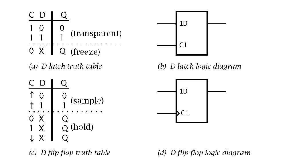 Set Reset Flip Flop Truth Table Amp Jk Flip Flop Sc 1 St border=
