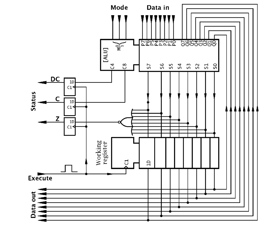 Logic Circuitry Part 3 Pic Microcontroller Circuit Diagram Of A 1bit Counter Consisting Jk Flipflop An 8 Bit Alu Accumulator Processor