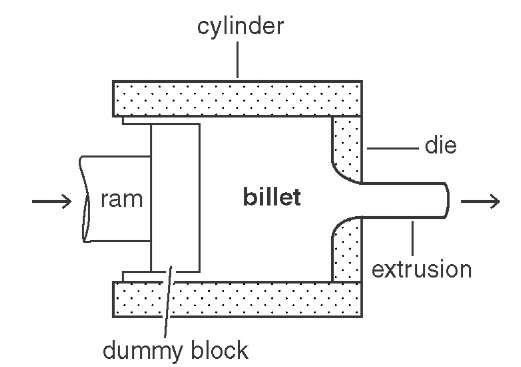Extruded Metals