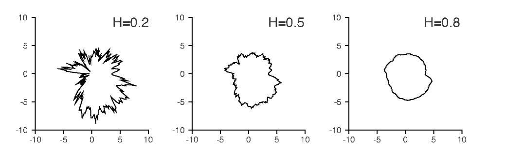Islands with coastlines generated by random walk to demonstrate the influence of the Hurst exponent H. With a small Hurst exponent, the coastline appears more jagged. A large Hurst exponent (close to 1) creates a relatively smooth curve.