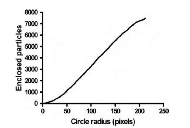 Number of particles enclosed in a circle plotted as a function of the circle diameter. This example shows the scaling limits particularly well. Whereas the particle count inside small circles (up to a radius of approximately 150 pixels) follows a power law with an exponent D of 1.74, the power law fails with large diameters once almost all of the aggregate is enclosed
