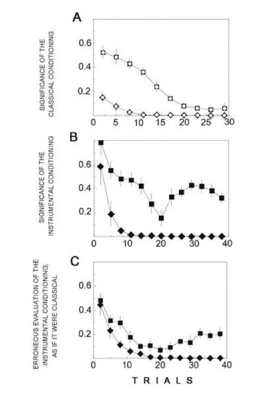 Statistical significance of information collected by neurons during classical (A) and instrumental conditioning (B,C). The significance of a difference in the number of events corresponded to the presence or absence of the properties examined and was evaluated by the test for binary sequences. Significance of the data accumulated during the given number of trials (abscissa) was calculated for each neuron and mean values from the whole sample of neurons (banned every 3 trials) and confidence intervals (p < 0.05) are shown. A - squares (with circle) demonstrate the statistical significance of the conclusion that neurons generate or fail to generate an AP with different probability in response to CS+ always followed by a US. Rhombi (with circle) designate the significance of the difference in the numbers of times the US was given in the responses to the CS+ and CS~. B - rhombi give the significance of trained neuron participation in generation of the instrumental reaction. This was determined by the product of two probabilities, the presence or absence of a US after an AP generation and the presence or absence of a US after an AP failure. Presence of this regularity is not sufficient, since absence of a US after an AP generation may be due to habituation, while presence of a US after an AP failure may indicate classical conditioning. Squares correspond to the significance of control neuron participation in generation of the instrumental reaction. This was determined by the product of two probabilities: the probability of trained neuron participation in the reaction and the probability that trained and control neurons either do or do not generate an AP in the same trial. C rhombi as in A. Acquisition is slower than in A, since not each CS+ was followed by the US. This depended on the presence of the instrumental reaction generated by the trained neuron. Squares plot the significance of the conclusion that during the course of instrumental conditioning the control neuron