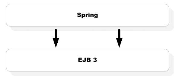 "Spring/EJB 3 integration strategy. It is possible to use EJB 3 business-tier components as if they were Spring beans. This allows you to use the complementary strengths of both technologies in a ""hybrid"" fashion."